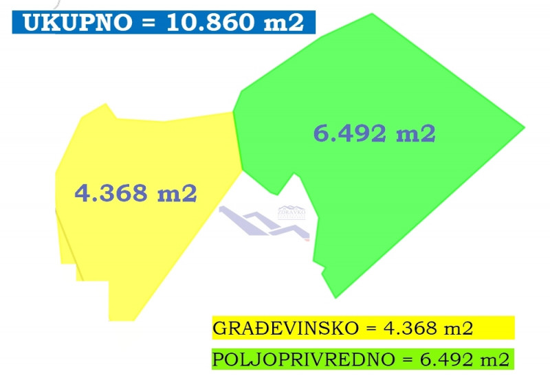 Građevinsko i poljo. zemljište 10.860 m2, Butkovići